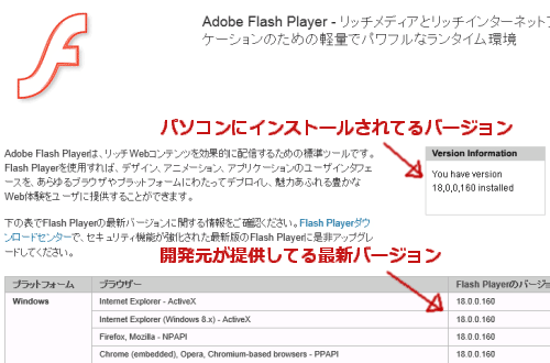 adobe flash player 期限切れ です